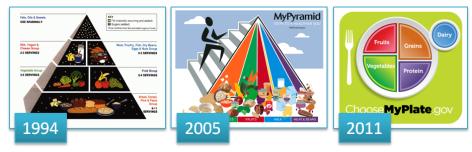 foodpyramidhistory