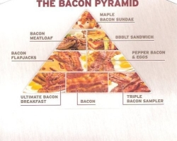 Bacon Food Pyramid